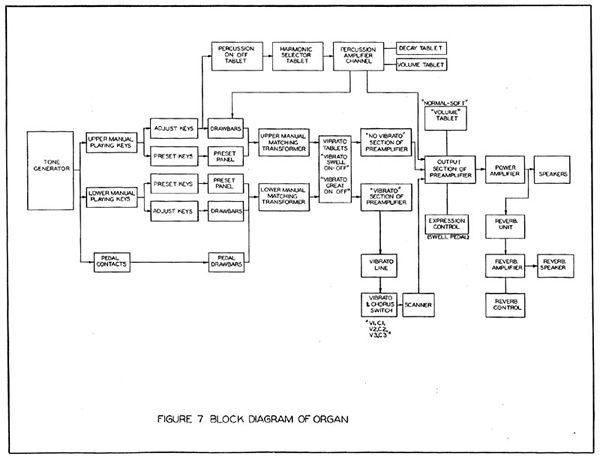 Hammond B3 Schematic Diagrams. Hammond Amp Schematics ... on